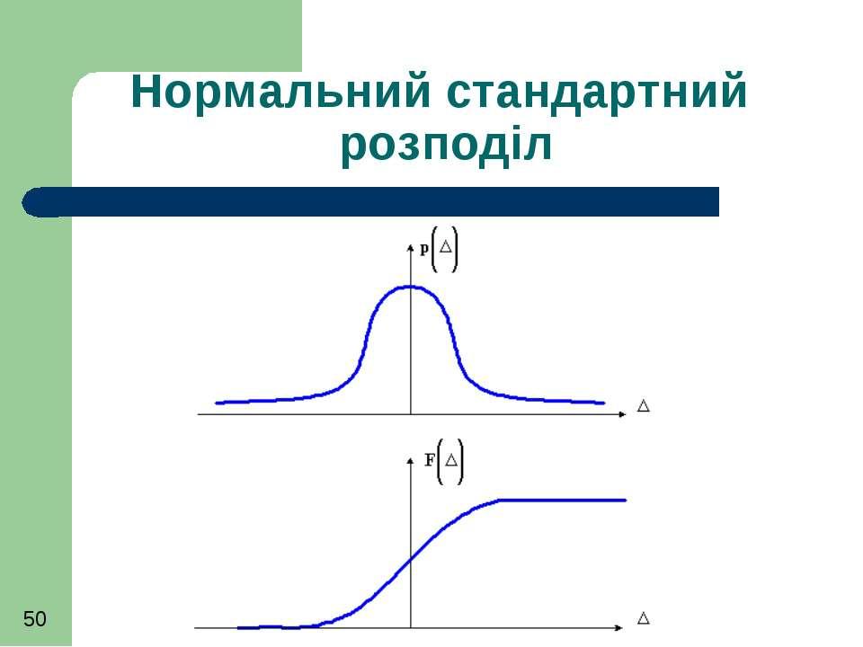 Нормальний стандартний розподіл