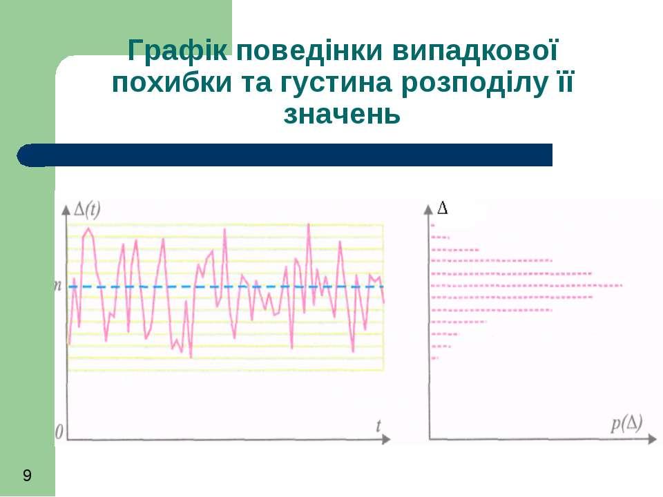Графік поведінки випадкової похибки та густина розподілу її значень
