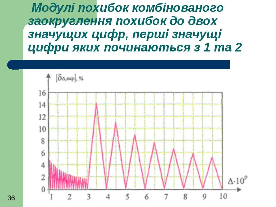 Модулі похибок комбінованого заокруглення похибок до двох значущих цифр, перш...