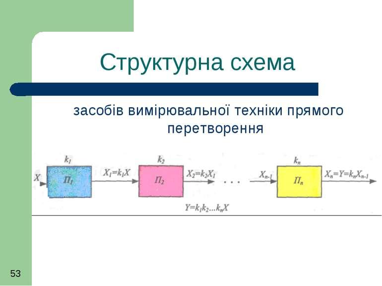 Структурна схема засобів вимірювальної техніки прямого перетворення