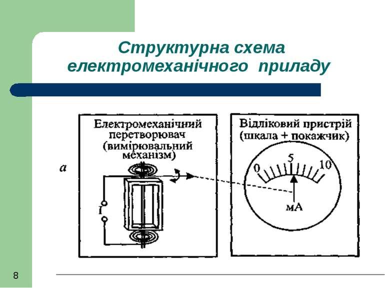 Структурна схема електромеханічного приладу