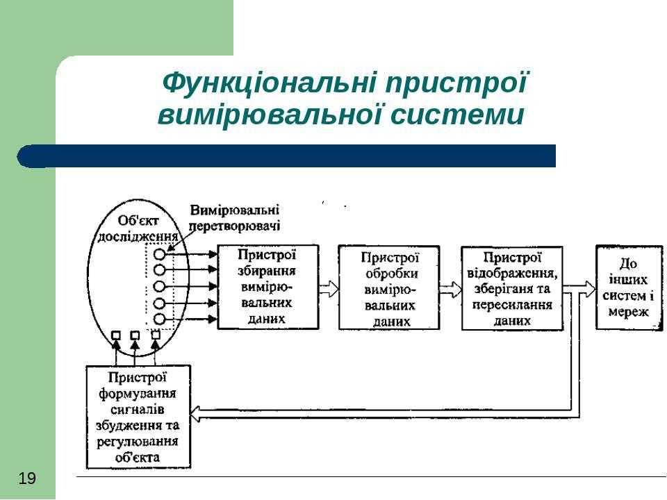 Функціональні пристрої вимірювальної системи