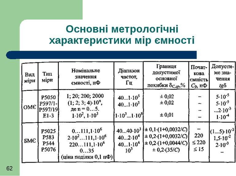 Основні метрологічні характеристики мір ємності