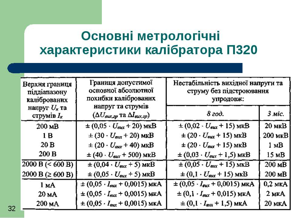 Основні метрологічні характеристики калібратора П320