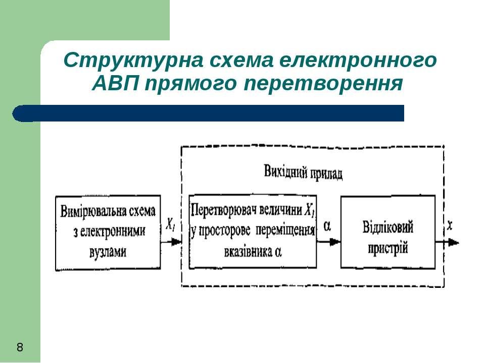 Структурна схема електронного АВП прямого перетворення