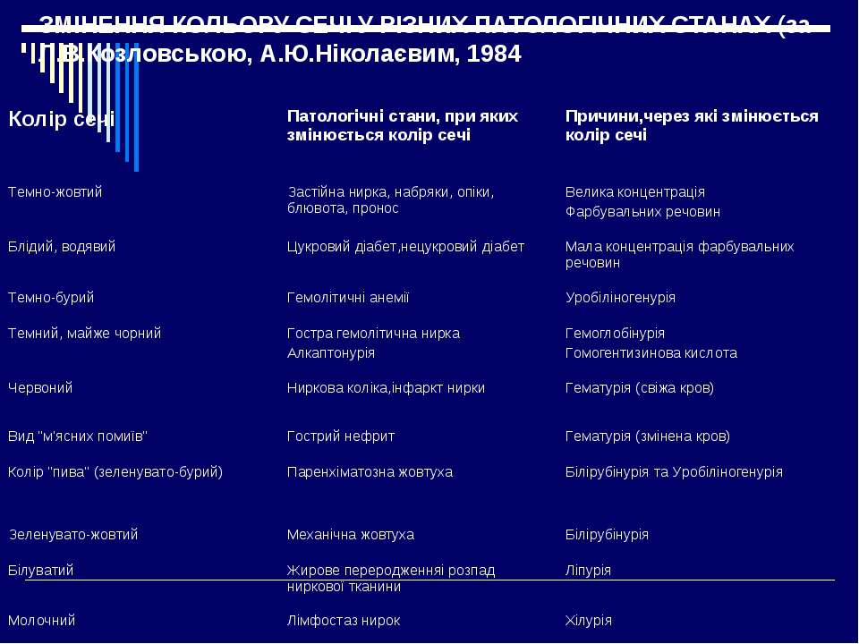 ЗМІНЕННЯ КОЛЬОРУ СЕЧІ У РІЗНИХ ПАТОЛОГІЧНИХ СТАНАХ (за Л.В.Козловською, А.Ю.Н...