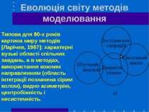 Еволюція світу методів моделювання Типова для 80-х років картина миру методів...