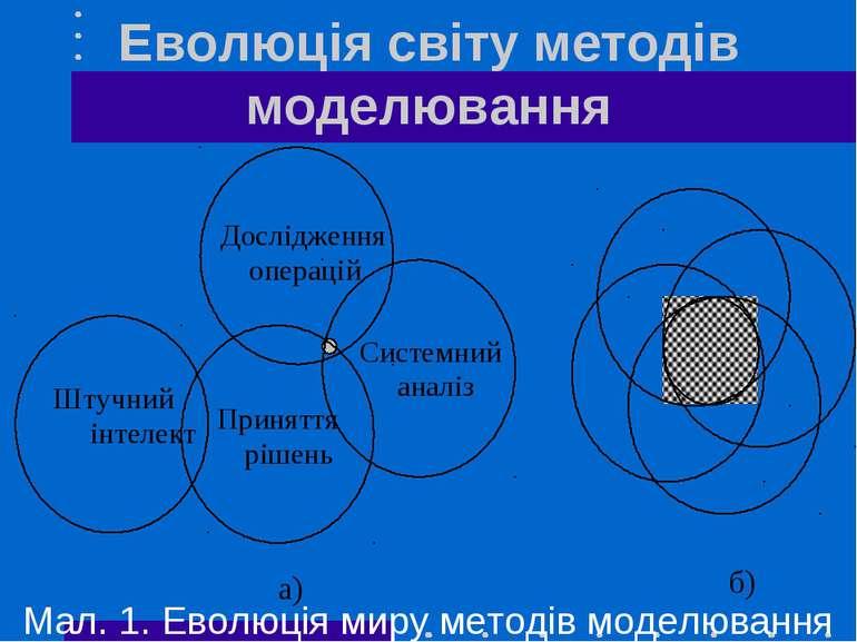 Еволюція світу методів моделювання Мал. 1. Еволюція миру методів моделювання