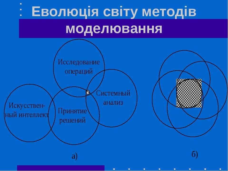 Еволюція світу методів моделювання