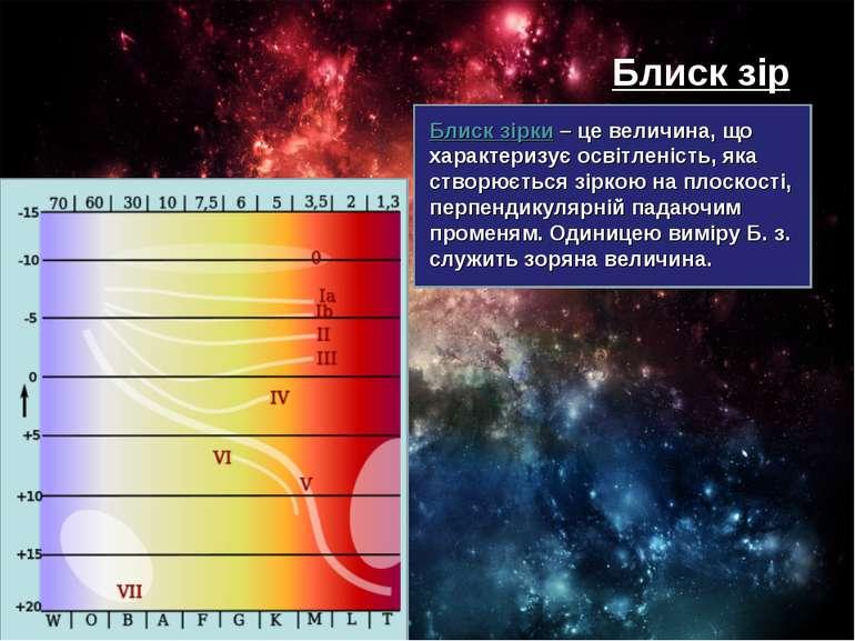 Блиск зір Блиск зірки – це величина, що характеризує освітленість, яка створю...
