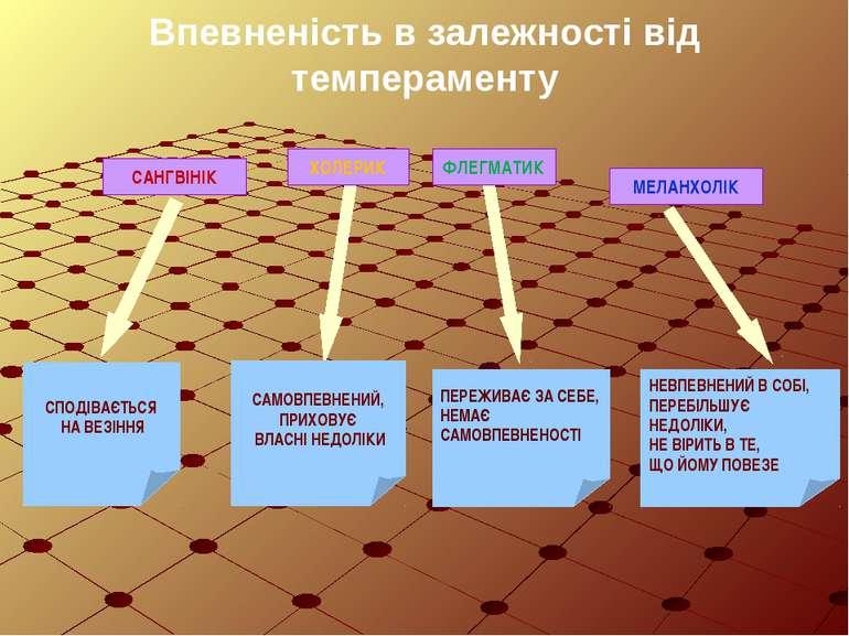 Впевненість в залежності від темпераменту САНГВІНІК ХОЛЕРИК ФЛЕГМАТИК МЕЛАНХО...