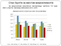 Стан ґрунтів за вмістом макроелементів Динаміка вмісту в ґрунті рухомих сполу...