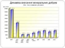 Динаміка внесення мінеральних добрив (тис. тонн поживних речовин)