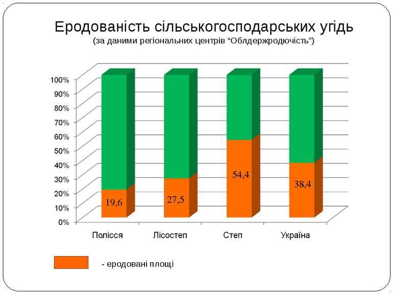 """Еродованість сільськогосподарських угідь (за даними регіональних центрів """"Обл..."""