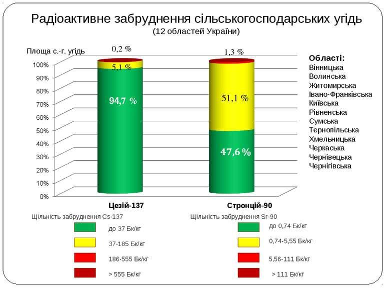 Радіоактивне забруднення сільськогосподарських угідь (12 областей України) Це...