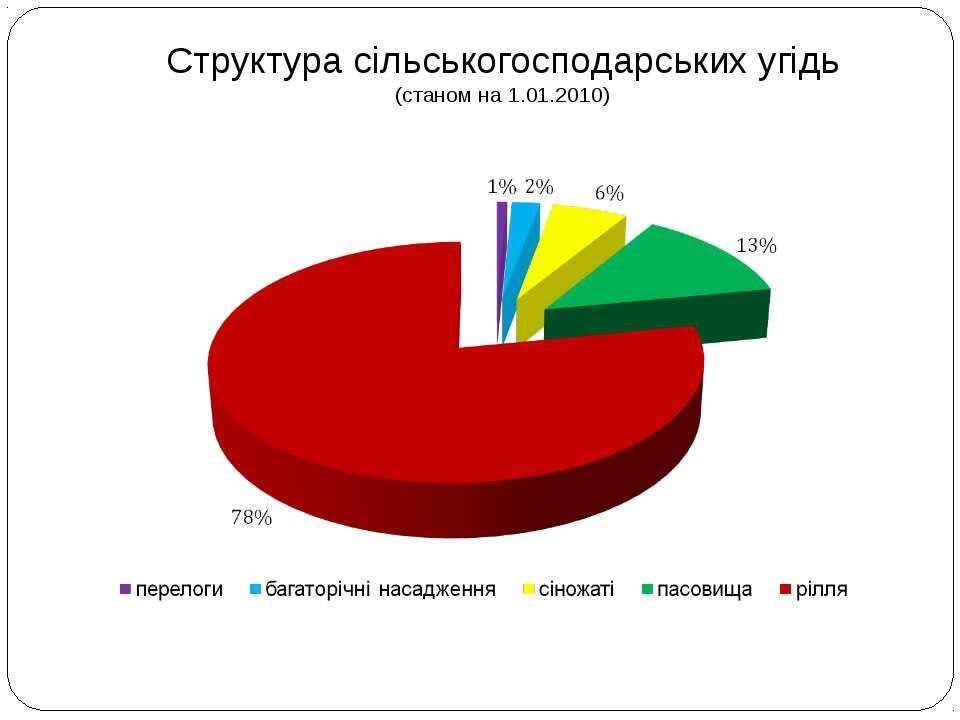 Структура сільськогосподарських угідь (станом на 1.01.2010)