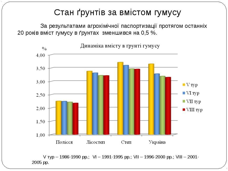 Стан ґрунтів за вмістом гумусу V тур – 1986-1990 рр.; VI – 1991-1995 рр.; VII...