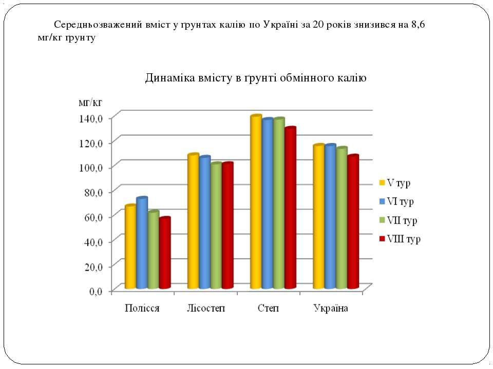 Динаміка вмісту в ґрунті обмінного калію Середньозважений вміст у ґрунтах кал...
