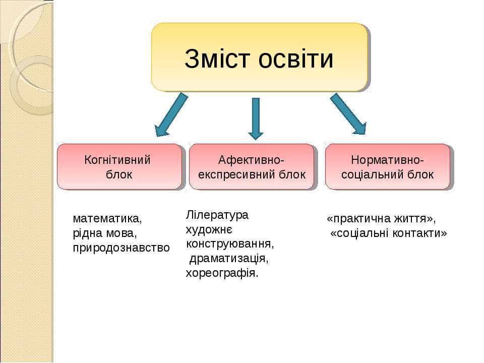 Зміст освіти Когнітивний блок Афективно-експресивний блок Нормативно- соціаль...