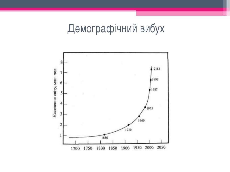 Демографічний вибух