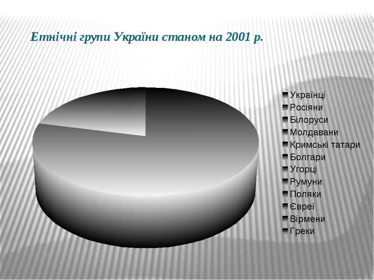 Етнічні групи України станом на 2001 р.