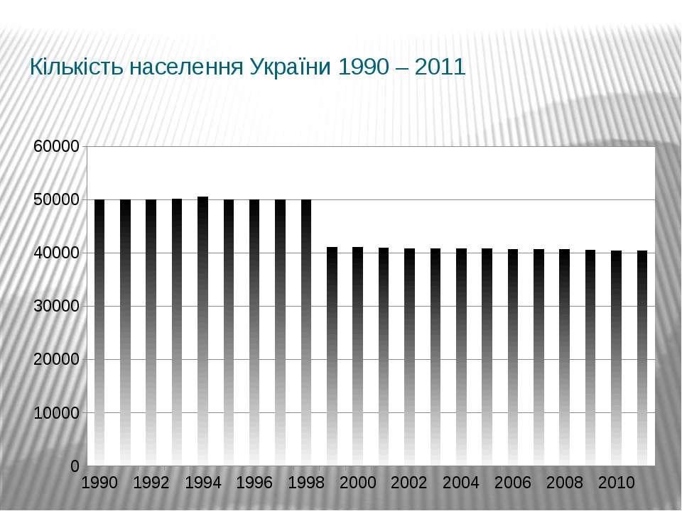 Кількість населення України 1990 – 2011