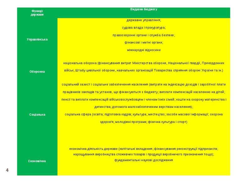 * Функції держави Видатки бюджету Управлінська державне управління;  судова ...
