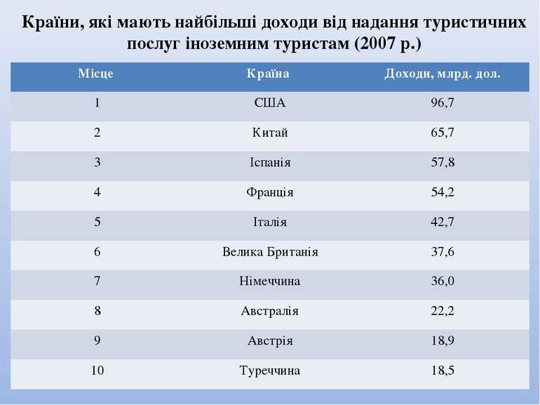 Країни, які мають найбільші доходи від надання туристичних послуг іноземним т...
