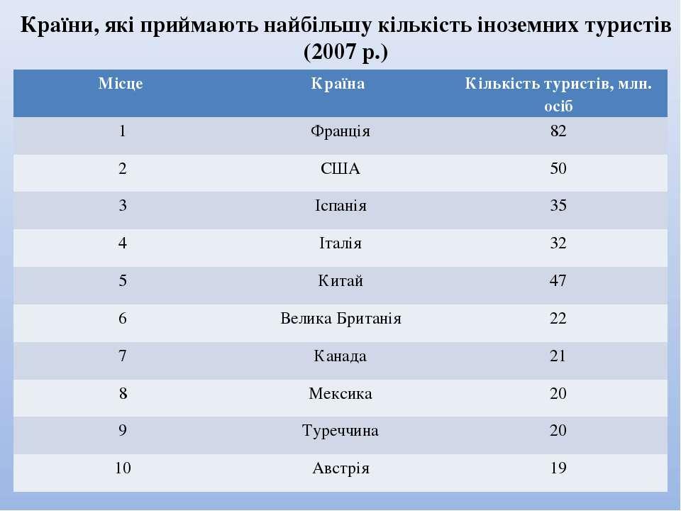 Країни, які приймають найбільшу кількість іноземних туристів (2007 р.) Місце ...