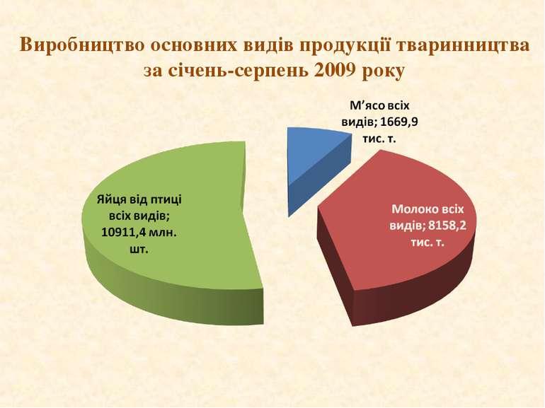 Виробництво основних видів продукції тваринництва за січень-серпень 2009 року