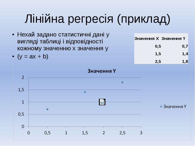 Лінійна регресія (приклад) Нехай задано статистичні дані у вигляді таблиці і ...