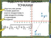 ВІДСТАНЬ МІЖ ДВОМА ТОЧКАМИ А (х₁;у₁) В (х₂;у₂) Відстань між двома точками дор...
