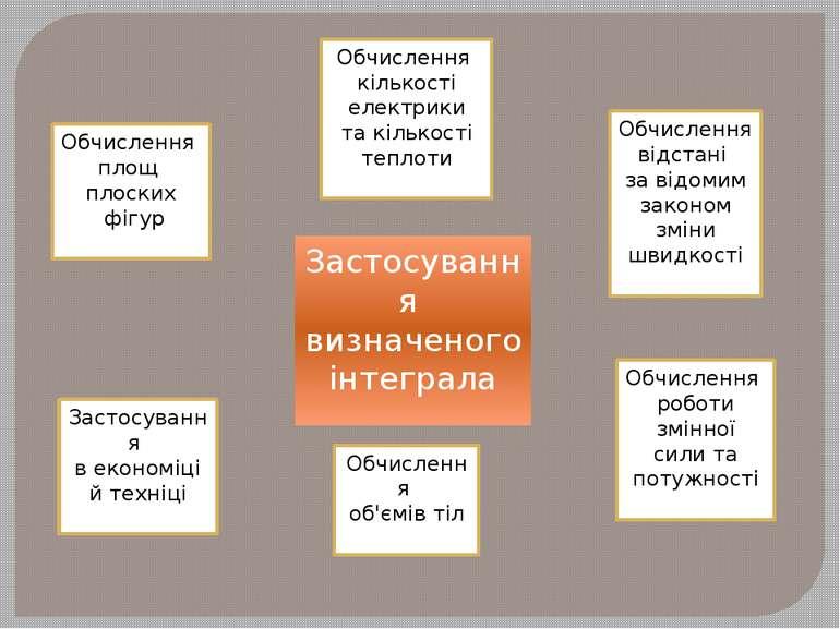 Застосування визначеного інтеграла Обчислення площ плоских фігур Застосування...