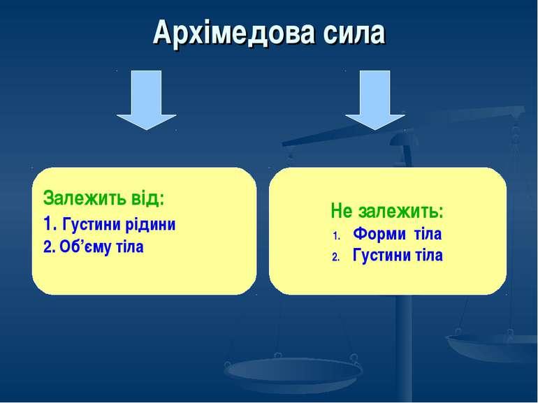 Архімедова сила Залежить від: 1. Густини рідини 2. Об'єму тіла Не залежить: Ф...