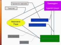 * Верховна Рада Президент Адміністрація Кабінет Міністрів Закони Проекти зако...
