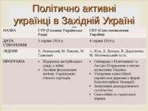Політично активні українці в Західній Україні НАЗВА ГУР (Головна Українська Р...