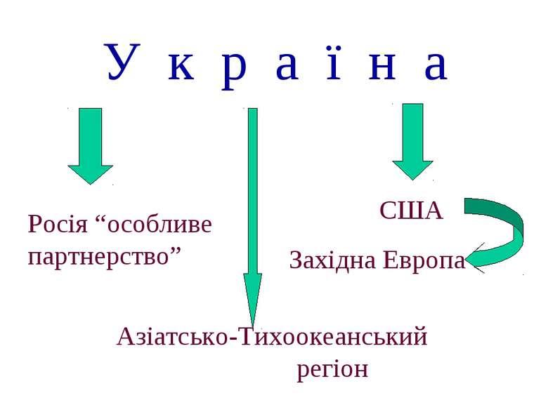 """У к р а ї н а Росія """"особливе партнерство"""" Азіатсько-Тихоокеанський регіон СШ..."""