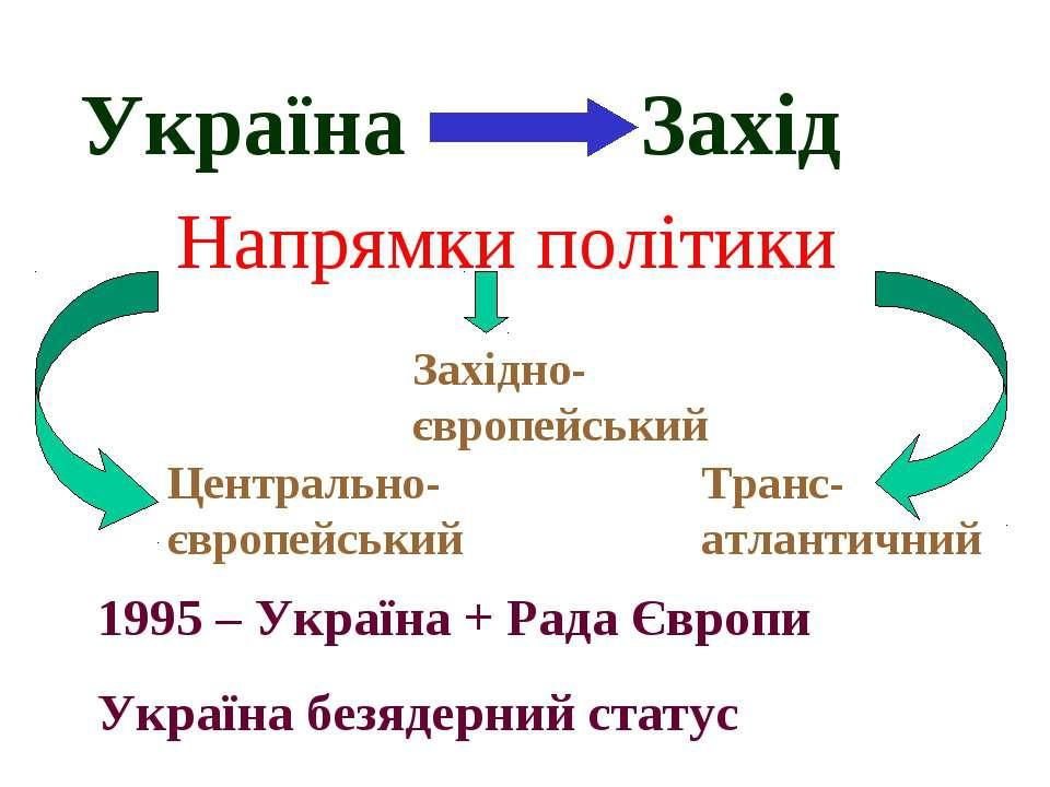 Україна Захід Напрямки політики Центрально-європейський Західно-європейський ...
