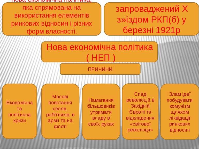 Нова економічна політика ( НЕП ) Введення продподатку Відновлення приватної т...