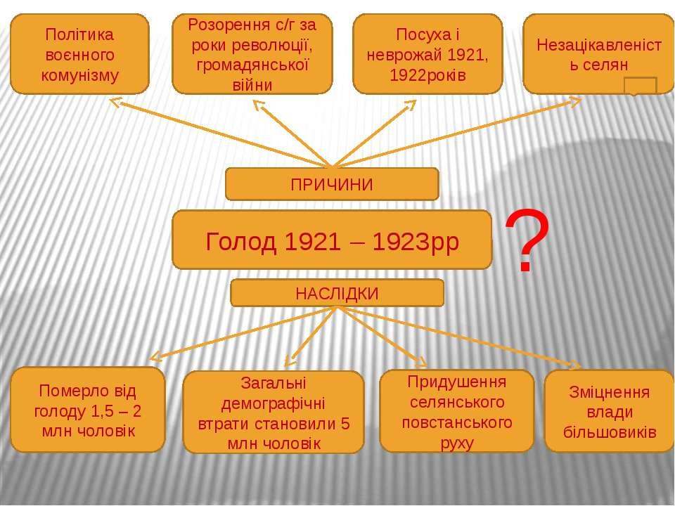 Голод 1921 – 1923рр ПРИЧИНИ Політика воєнного комунізму Розорення с/г за роки...