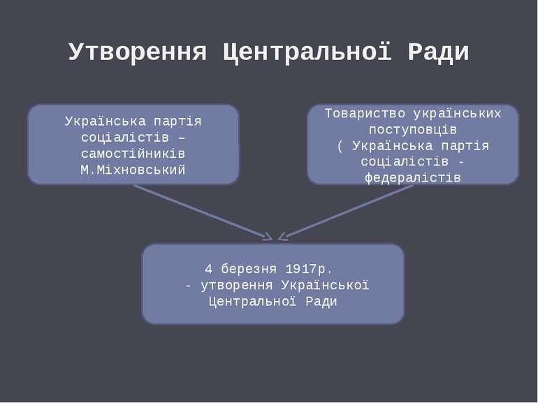 Утворення Центральної Ради Українська партія соціалістів – самостійників М.Мі...