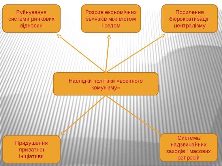Наслідки політики «воєнного комунізму» Руйнування системи ринкових відносин Р...