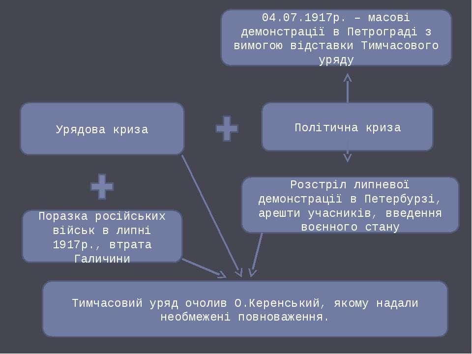 Урядова криза Політична криза Поразка російських військ в липні 1917р., втрат...