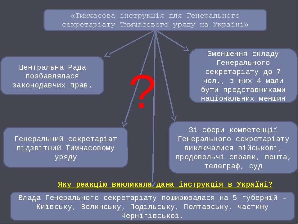 Влада Генерального секретаріату поширювалася на 5 губерній – Київську, Волинс...