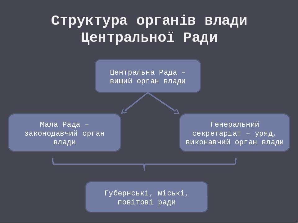 Структура органів влади Центральної Ради Центральна Рада – вищий орган влади ...