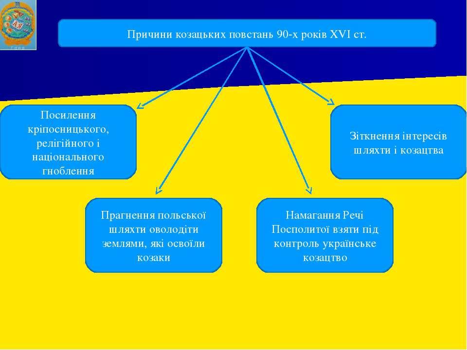 Причини козацьких повстань 90-х років XVI ст. Посилення кріпосницького, реліг...