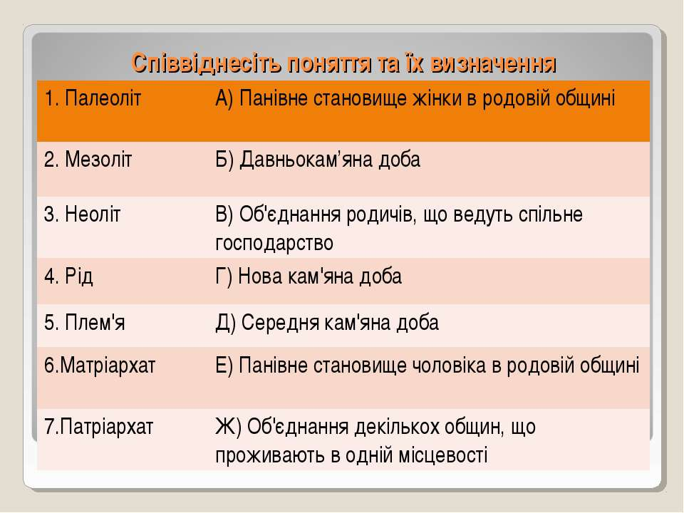 Співвіднесіть поняття та їх визначення 1. Палеоліт А) Панівне становище жінки...
