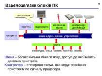 * Взаємозв'язок блоків ПК процесор пам'ять відеокарта мережева карта контроле...