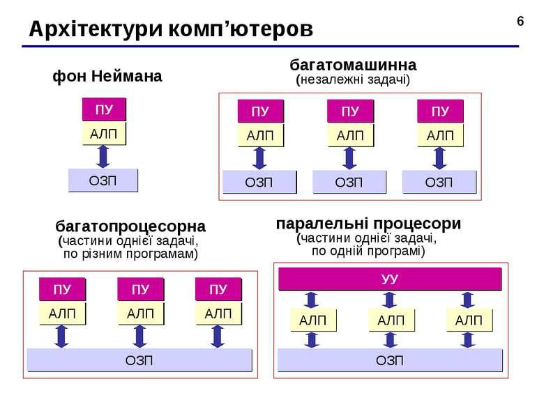 * Архітектури комп'ютеров фон Неймана багатомашинна (незалежні задачі) багато...