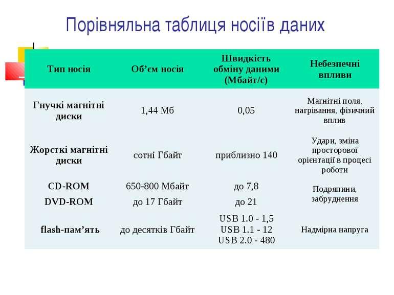 Порівняльна таблиця носіїв даних Тип носія Об'єм носія Швидкість обміну даним...